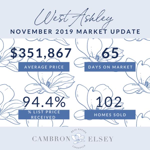 November 2019 Market Stats