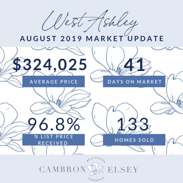 August 2019 Market Stats
