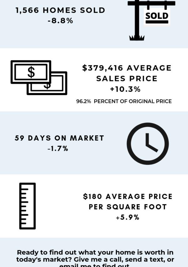 April 2019 Market Stats