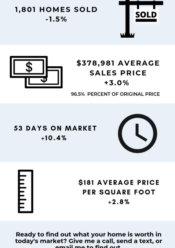 June Market Stats