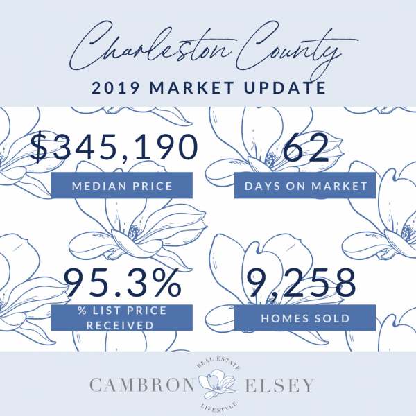 2019 Real Estate Year in Review
