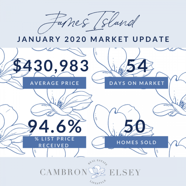 January 2020 Market Stats