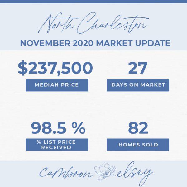 November Market Stats